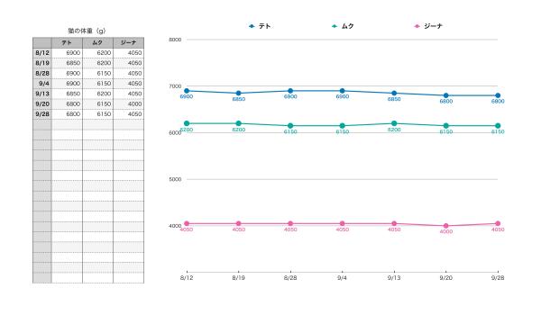 猫の体重記録表(8月〜9月)サムネイル