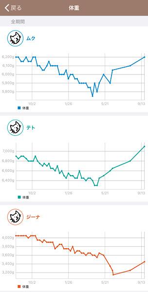 ペット日記で記録した猫たちの体重推移グラフ。